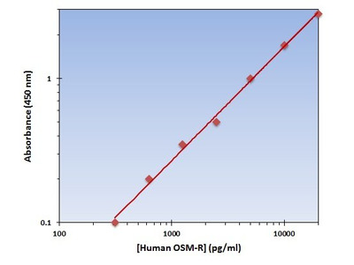 OSM-R ELISA Kit