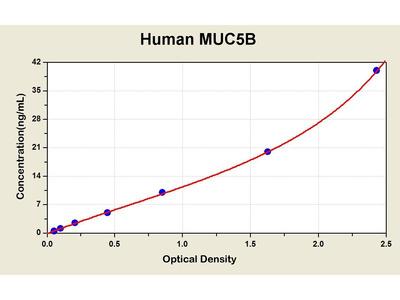 Mucin 5 Subtype B ELISA Kit
