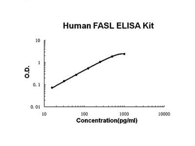 Human FASL ELISA Kits