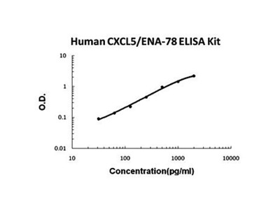 Human CXCL5 ELISA Kit