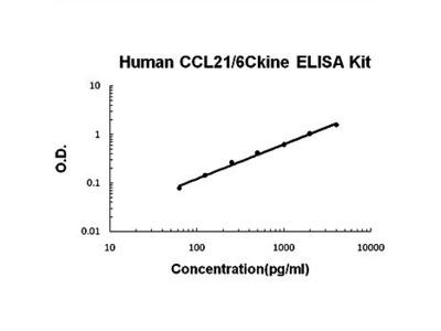 Human CCL21 ELISA Kits