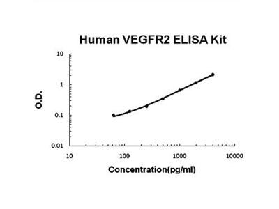 Human VEGFR2 ELISA Kits