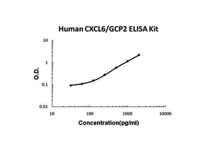 Human CXCL6 ELISA Kit
