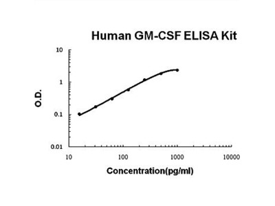 Human GMCSF ELISA Kits