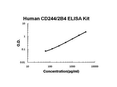 Human CD244 ELISA Kit