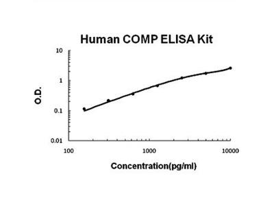 Human COMP ELISA Kits