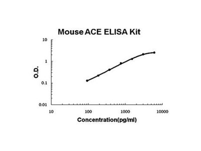 Mouse ACE ELISA Kit