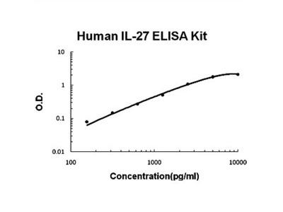 Human IL27 ELISA Kits