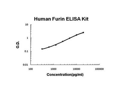 Human Furin ELISA Kit