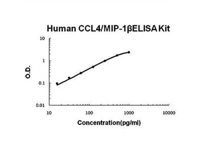 Human CCL4 ELISA Kits
