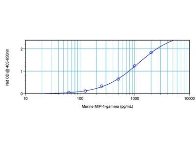 Ccl9 rabbit polyclonal antibody, Biotin