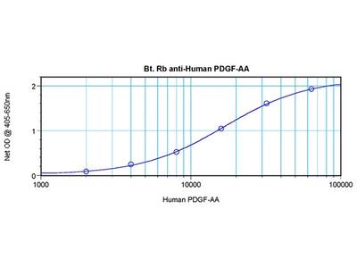 anti PDGFA (PDGF-AA)