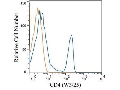 CD4 Antibody (W3 /25)