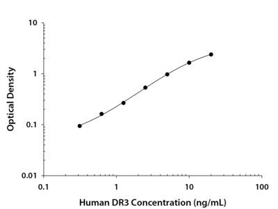 Human DR3 / TNFRSF25 DuoSet ELISA