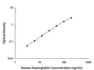 Haptoglobin ELISA