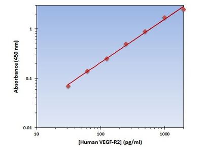 VEGF-R2 ELISA Kit