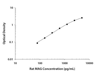 MAG / Siglec-4a ELISA