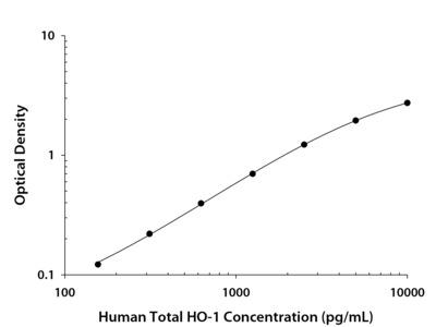 Total HO-1/HMOX1/HSP32 ELISA