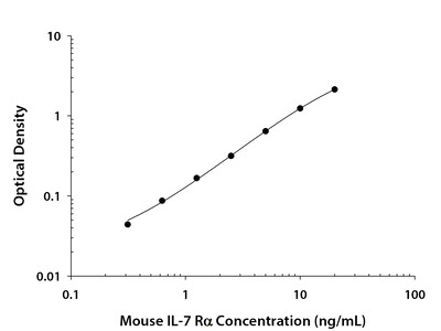 IL-7 R alpha / CD127 ELISA
