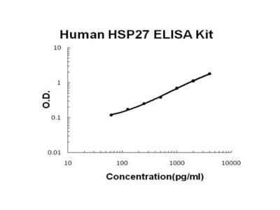 HSPB1 ELISA Kit