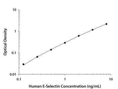 Human sE-Selectin / CD62E Quantikine ELISA Kit