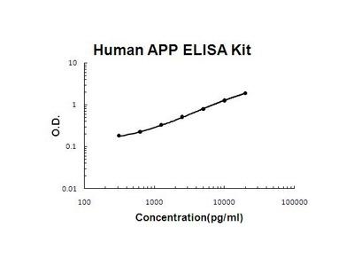 APP ELISA Kit
