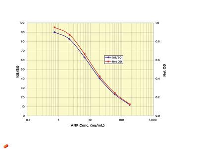Natriuretic Peptide Type A (NPPA) ELISA Kit