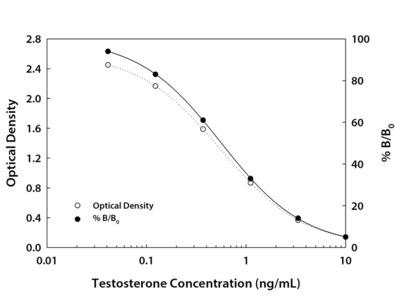 Testosterone ELISA