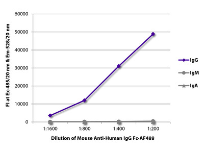 Mouse Anti-Human IgG Fc-AF488
