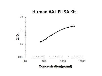 Human AXL ELISA Kit PicoKine
