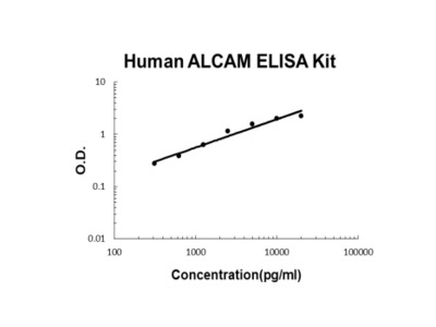 Human ALCAM/Cd166 PicoKine ELISA Kit