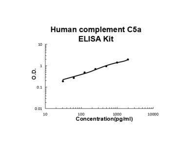 Human complement C5a ELISA Kit PicoKine