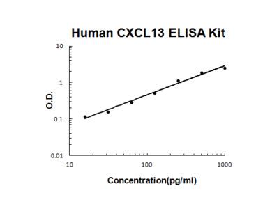 Human CXCL13 / BLC / BCA1 ELISA Kit PicoKine