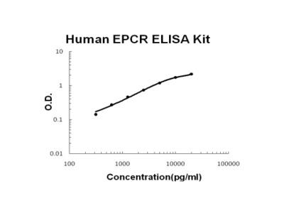 Human EPCR PicoKine ELISA Kit