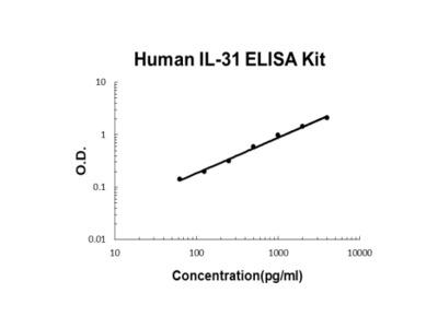 Human IL-31 PicoKine ELISA Kit