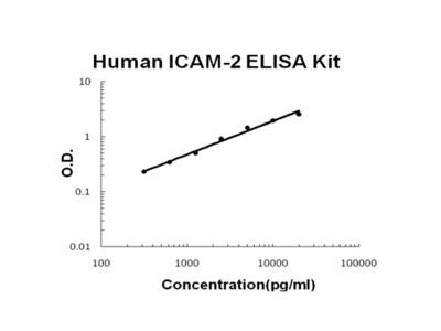 Human ICAM-2 PicoKine ELISA Kit