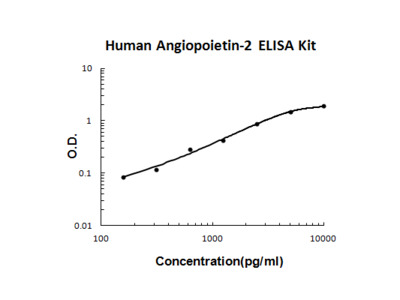 Human Angiopoietin-2 PicoKine ELISA Kit