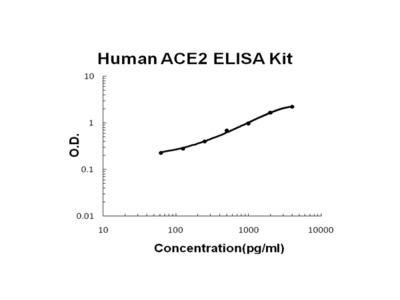Human ACE2 ELISA Kit PicoKine