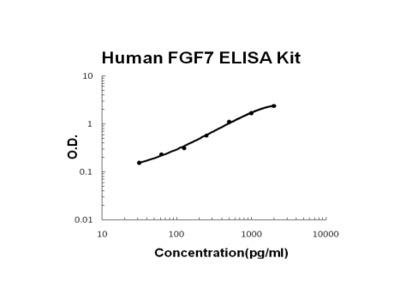 Human FGF7/KGF ELISA Kit PicoKine
