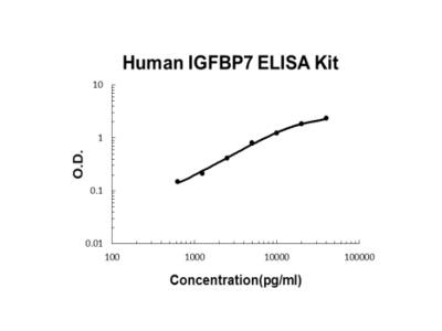 Human IGFBP7/Igfbp Rp1 PicoKine ELISA Kit