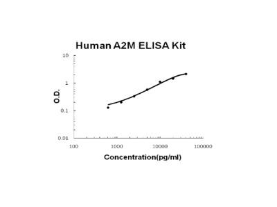 Human A2M/Alpha2-Macroglobulin PicoKine ELISA Kit