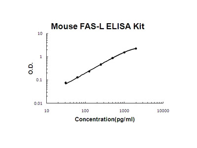 Mouse FASL PicoKine ELISA Kit