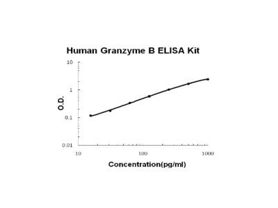 Human Granzyme B PicoKine ELISA Kit