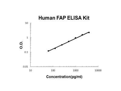 Human Seprase/FAP PicoKine ELISA Kit