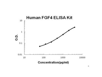 Human FGF4 PicoKine ELISA Kit