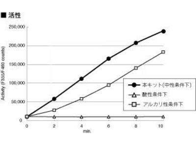 c-Myc tagged Protein MILD PURIFICATION KIT Ver.2