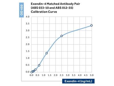 Exendin 4 Monoclonal Antibody (35)