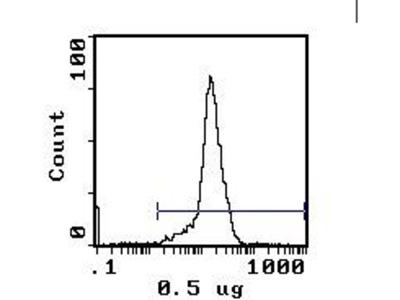 H-2Dd Monoclonal Antibody (34-5-8S)
