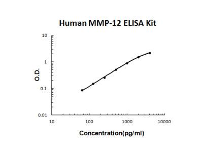 Human MMP-12 PicoKine ELISA Kit