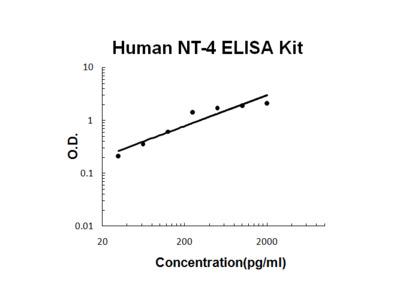 Human NT-4 PicoKine ELISA Kit